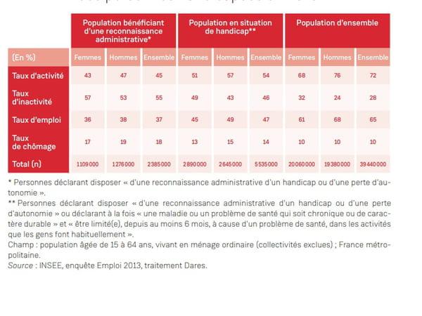 Situation sur le marché du travail des personnes handicapées en 2013