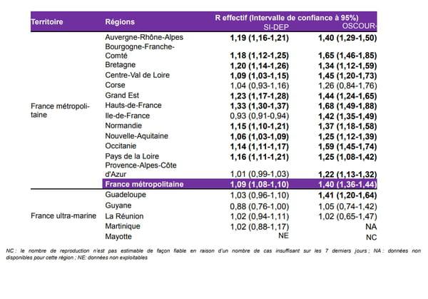 Nombre de reproduction effectif (R effectif) à partir des tests PCR positifs au SARS-COV-2 et des passages aux urgences avec suspicion de SARS-COV-2 par région, France métropolitaine et ultra-marine, sur 7 jours glissants, du 06 au 12 septembre 2020