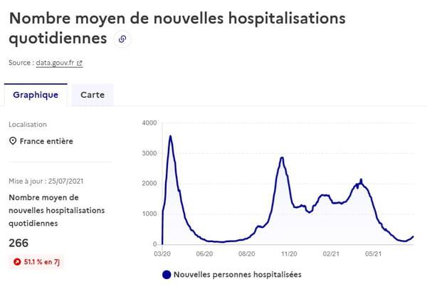 Courbe des hospitalisations en France
