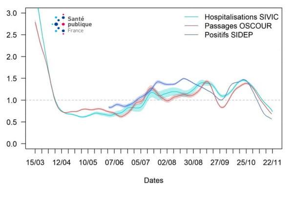 Trajectoire du nombre de reproduction effectif (R-effectif) à partir des tests PCR positifs au SARS-COV-2, des passages aux urgences avec suspicion de COVID-19 et des hospitalisations pour COVID-19 en France métropolitaine du 15 mars au 21 novembre 2020 (Sources : SI-DEP, OSCOUR® et SI-VIC)