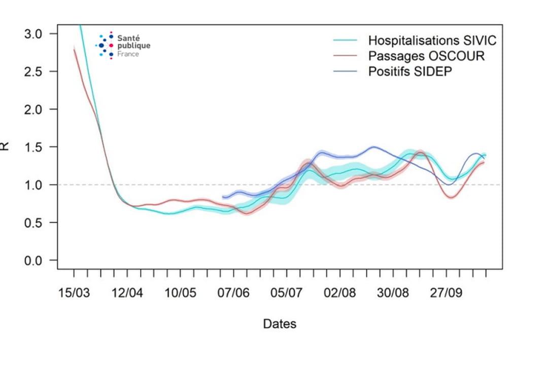 Trajectoire du nombre de reproduction effectif (R-effectif) à partir des tests PCR positifs au SARS-COV-2, des passages aux urgences avec suspicion de COVID-19 et des hospitalisations pour COVID-19 en France métropolitaine du 15 mars au 17 octobre 2020