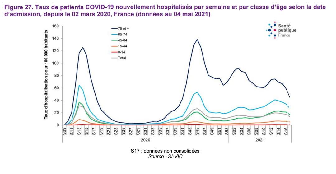 hospitalisation-covid-age