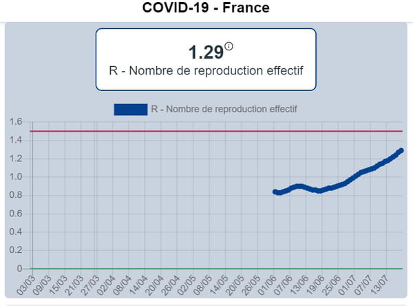 taux de reproduction effectif du coronavirus en france juillet 2020