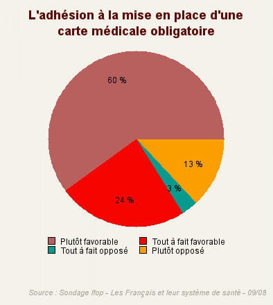 question : 'etes-vous favorable à la mise en place d'une carte médicale