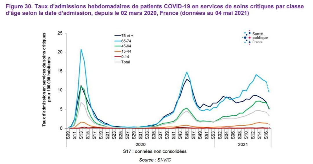 Taux hebdomadaires d'admissions de patients COVID-19 en services de soins critiques par classe d'âge selon la date d'admission, depuis le 02 mars 2020, France (données au 20 avril 2021)