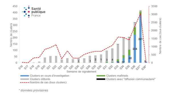 Nombre de clusters selon leur statut et nombre de cas (tous clusters) par semaine de signalement, entre le 09 mai et le 14 septembre 2020,