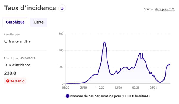 taux d'incidence covid france