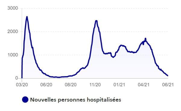 courbe-covid-hospitalisation-france