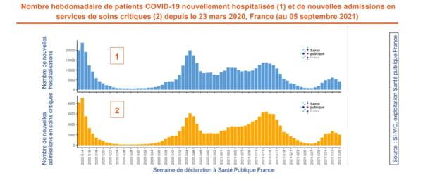 Nombre hebdomadaire de patients COVID-19 nouvellement hospitalisés (1) et de nouvelles admissions en services de soins critiques (2) depuis le 23 mars 2020, France (au 05 septembre 2021)