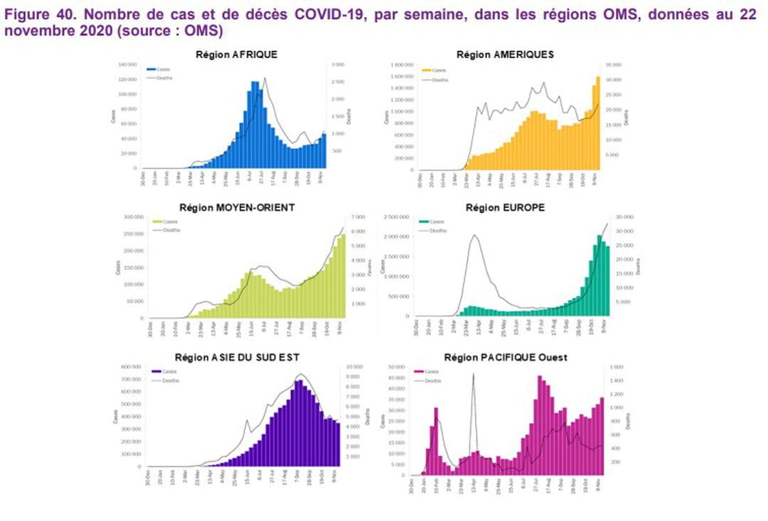 coronavirus-monde-cas-oms-regions