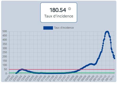 Courbe du taux d'incidence des cas de Covid-19 en France, pour 100 000 habitants, par région, au 22 novembre