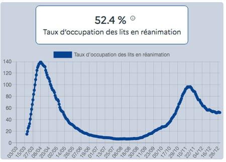 Taux d'occupation des lits en réanimation au 30 décembre par des patients Covid-19
