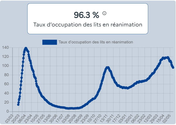 courbe-covid-taux-occupation-lit-reanimation-france