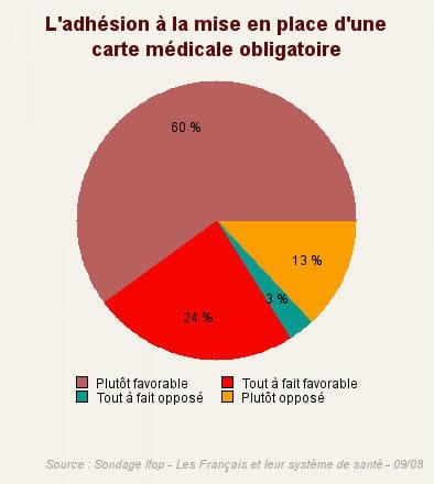 question : 'etes-vous favorable à la mise en place d'une carte médicale