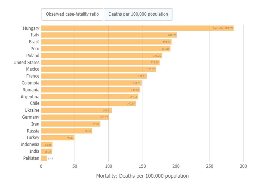 décès covid pour 100 000 habitants