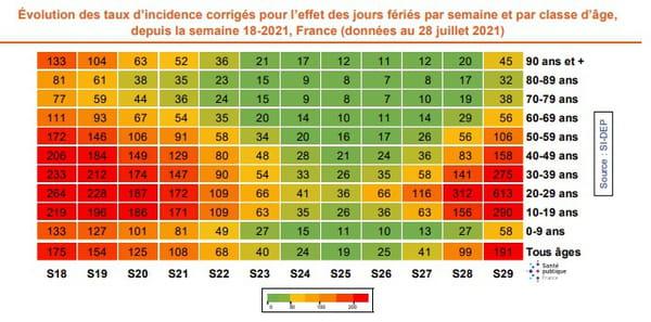 Taux d'incidence Covid par âge en France