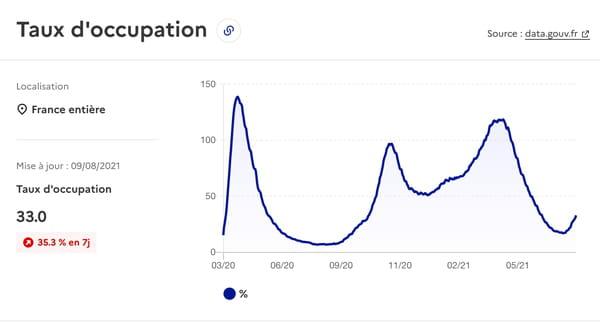 Curva de tasa de ocupación de la cama-reanimación de la infección por el VIH - Francia