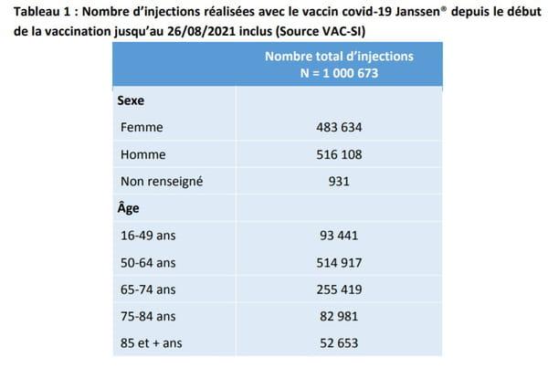 Nombre d'injections réalisées avec le vaccin covid-19 Janssen
