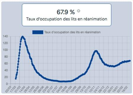 Taux d'occupation des lits en réanimation au 24 février par des patients Covid-19