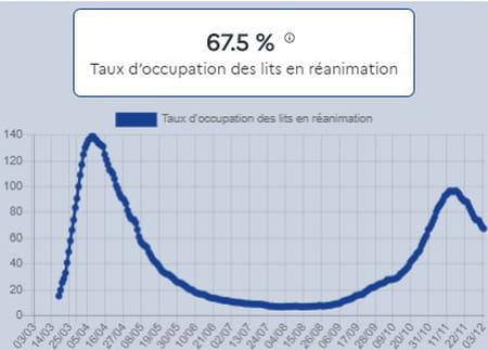 Taux d'occupation des lits en réanimation en France au 3 décembre