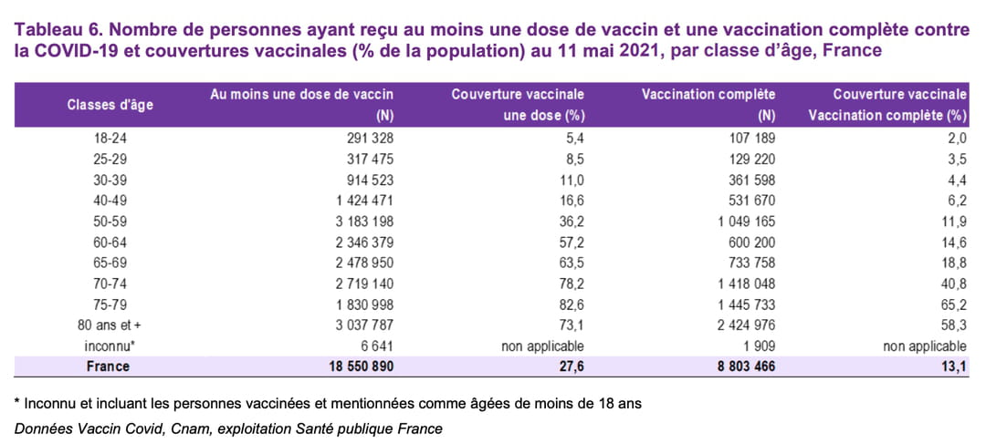 tableau-covid-france-vaccination-age