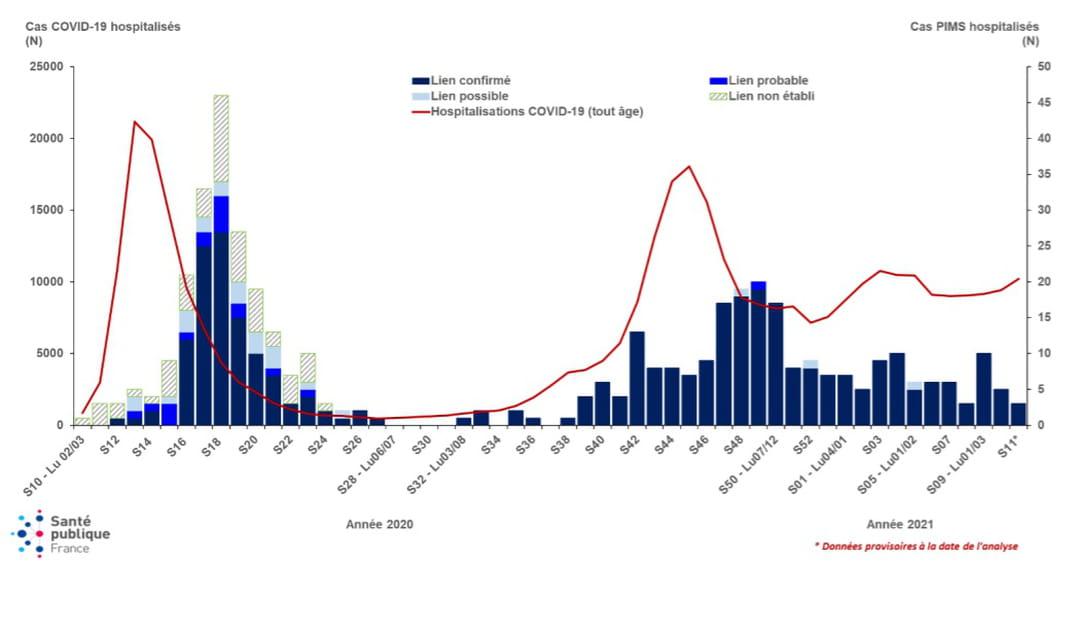Nombre hebdomadaire d'hospitalisations pour PIMS, en fonction du lien avec la COVID-19, et d'hospitalisations COVID-19 tous âges, du 02 mars 2020 au 21 mars 2021, France (données au 23 mars 2021)