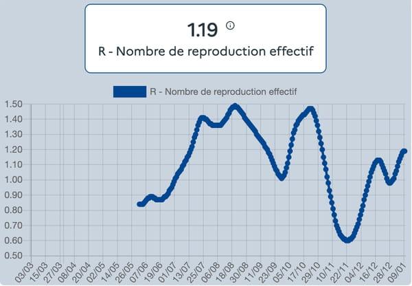 courbe-nombre-taux-reproduction-effectif