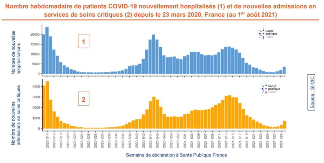 Nombre hebdomadaire de patients COVID-19 nouvellement hospitalisés (1) et de nouvelles admissions en services de soins critiques