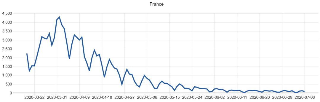cas hopital covid 19 france courbe