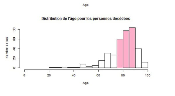distriution age deces coronavirus