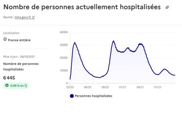 Courbe des hospitalisations en France au 26 octobre 2021