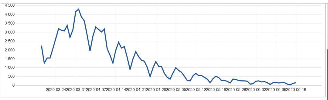 Nombre quotidien de nouvelles admissions en réanimation pour covid-19