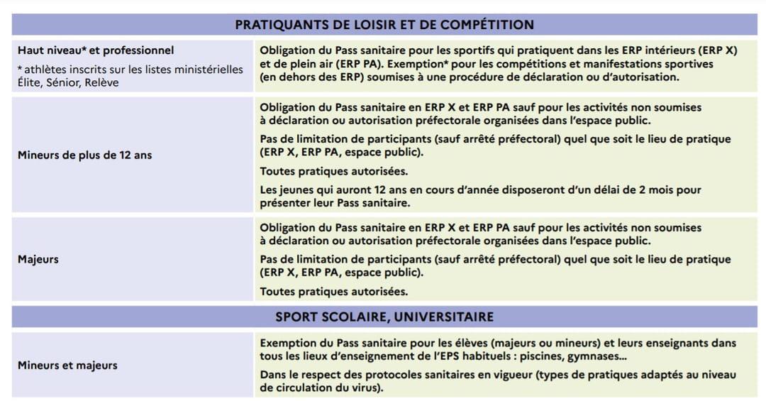 règles du pass sanitaire dans le sport en septembre 2021